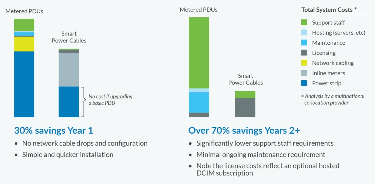Smart Power Cables Savings